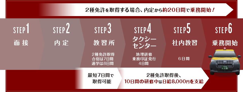 2種免許を取得する場合、内定から約20日間で乗務開始!STEP1「面接」。STEP2「内定」。STEP3「教習所」2種免許取得・合宿は7日間・通学は8日間最短7日間で取得可能。STEP4「タクシーセンター」地理研修・乗務印証発行・4日間。STEP5「社内教習」6日間、2種免許取得後、10日間の研修中は日給8,000円を支給。STEP6「乗務開始」