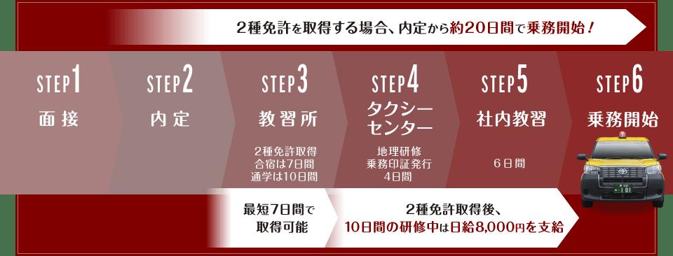 2種免許を取得する場合、内定から約20日間で乗務開始!STEP1「面接」。STEP2「内定」。STEP3「教習所」2種免許取得・合宿は7日間・通学は10日間最短7日間で取得可能。STEP4「タクシーセンター」地理研修・乗務印証発行・4日間。STEP5「社内教習」6日間、2種免許取得後、10日間の研修中は日給8,000円を支給。STEP6「乗務開始」